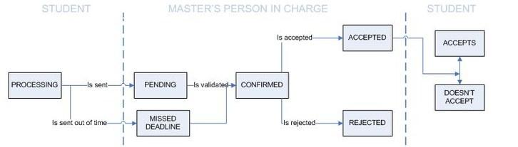 Admission Status graph
